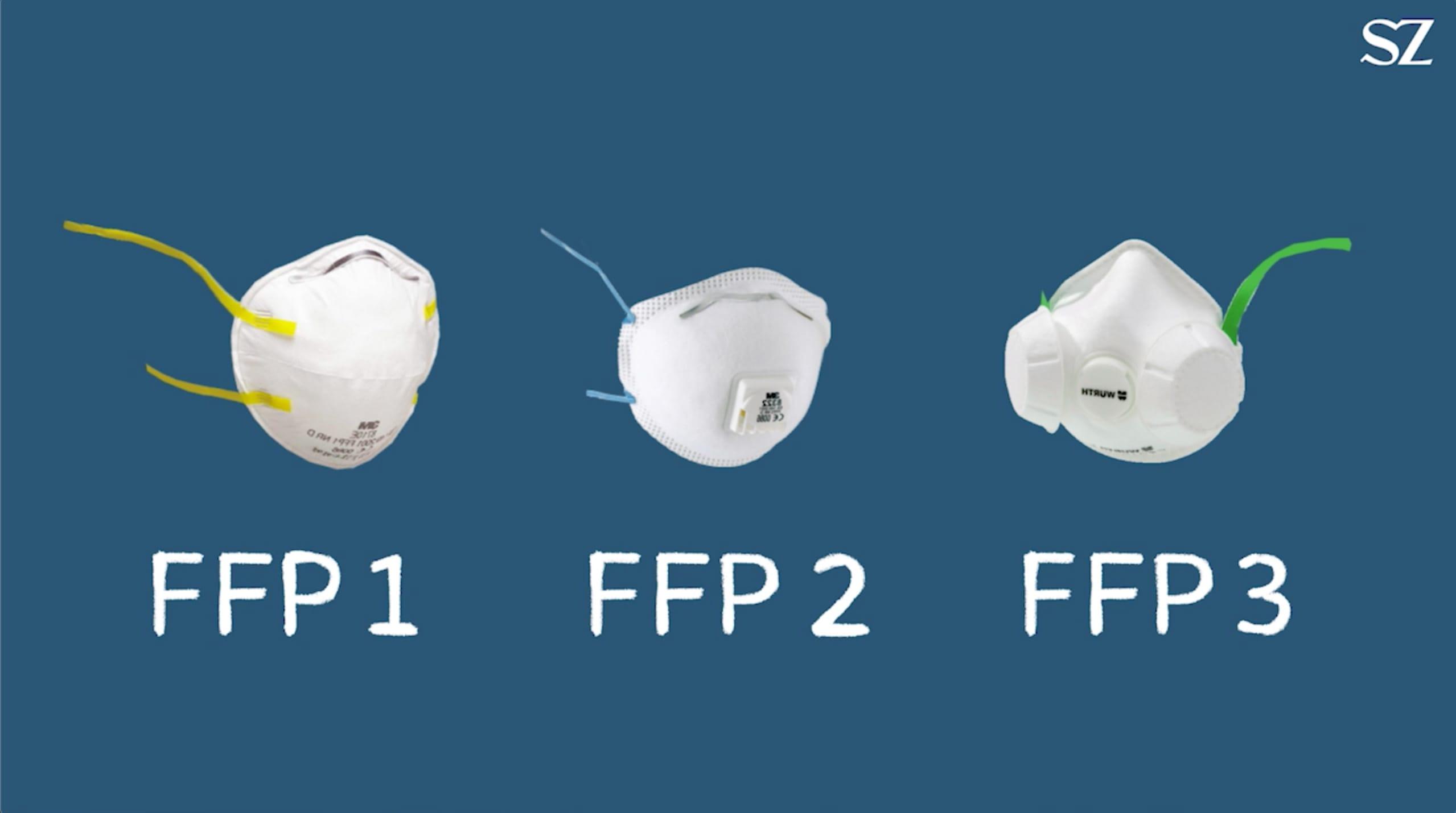 Schutzmasken Schutzkategorien Video